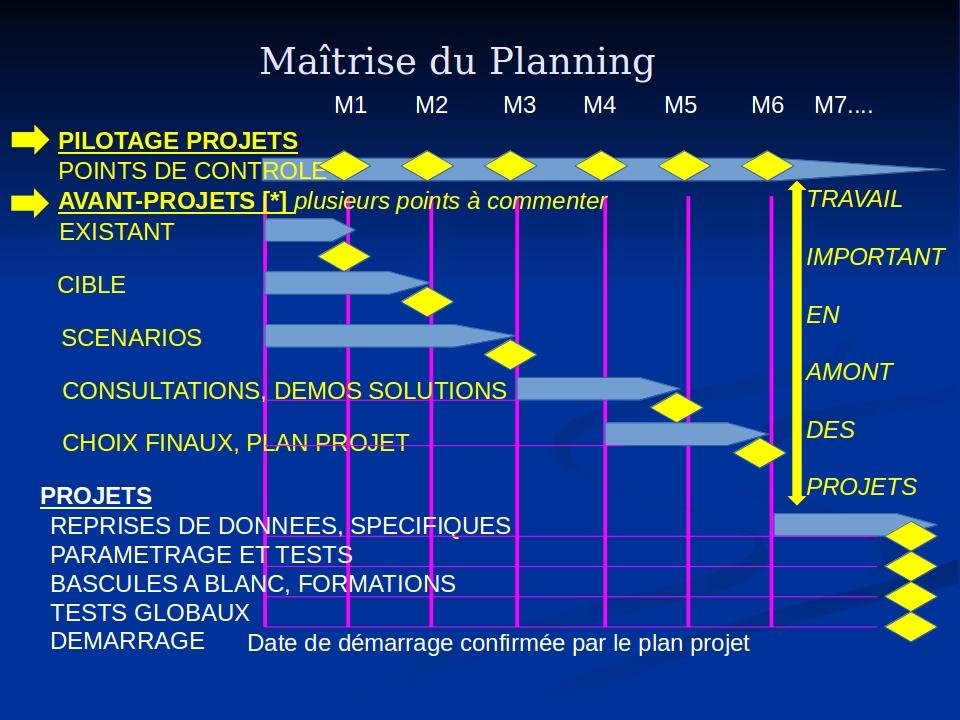 Maîtrise du planning
